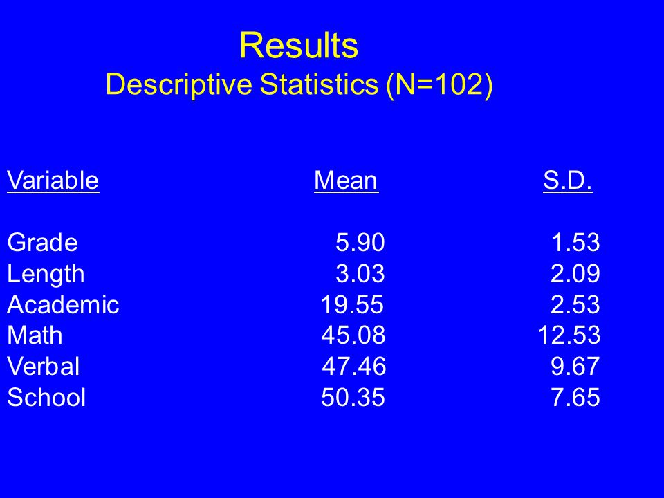 Results Descriptive Statistics (N=102) Variable Mean S.D.