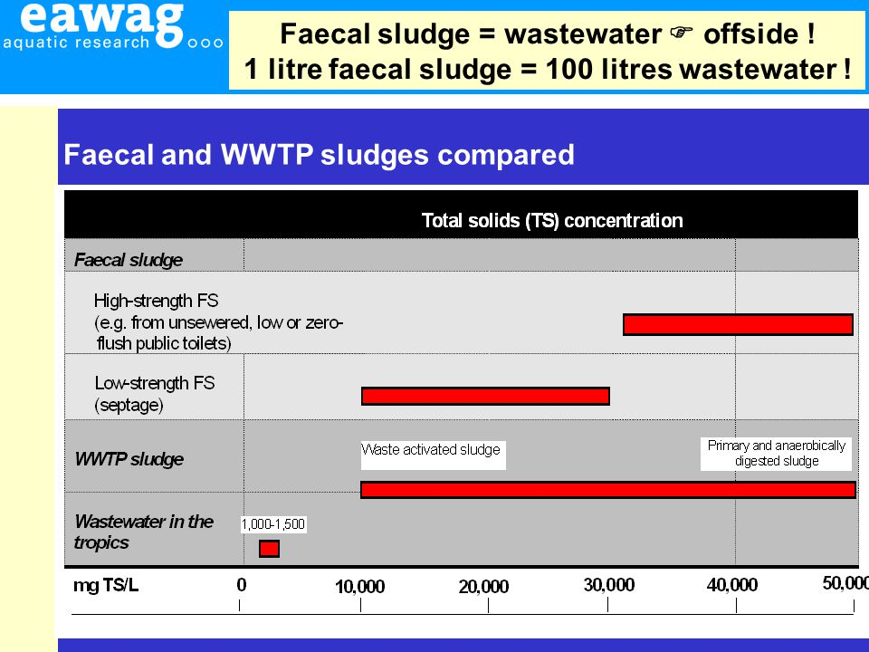 7 Faecal and WWTP sludges compared Faecal sludge = wastewater  offside .