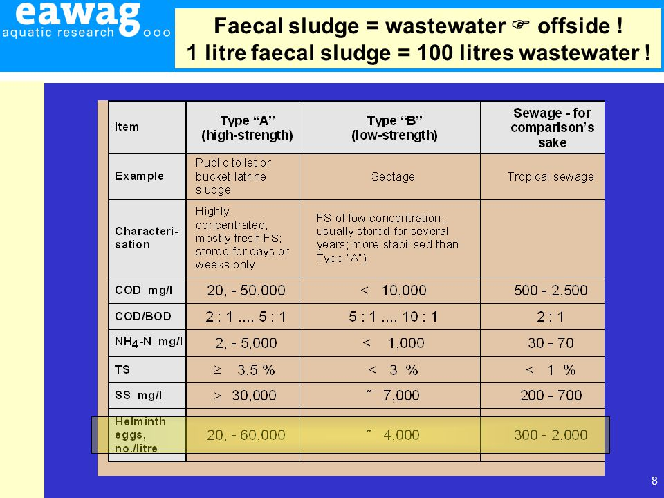 8   Faecal sludge = wastewater  offside ! 1 litre faecal sludge = 100 litres wastewater !