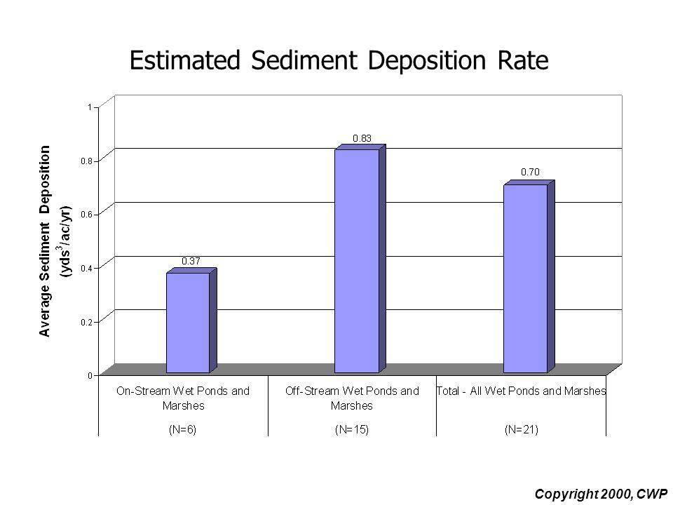 Estimated Sediment Deposition Rate Copyright 2000, CWP