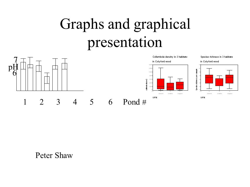 Graphs and graphical presentation Peter Shaw pH 6 7 1 2 3 4 5 6 Pond #
