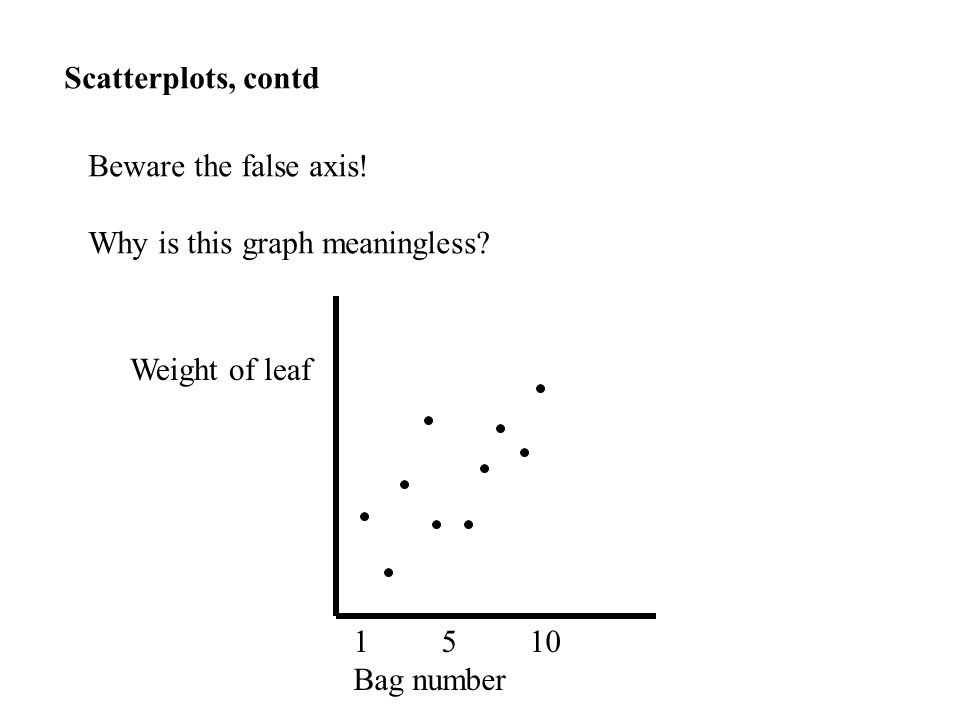 Scatterplots, contd Beware the false axis. Why is this graph meaningless.