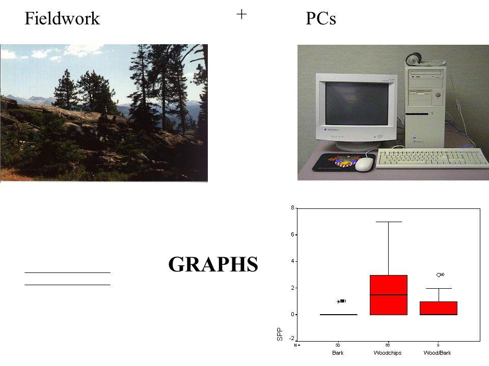 FieldworkPCs + GRAPHS