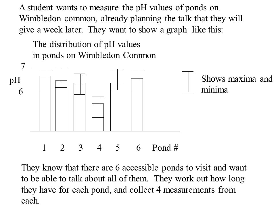 A student wants to measure the pH values of ponds on Wimbledon common, already planning the talk that they will give a week later.