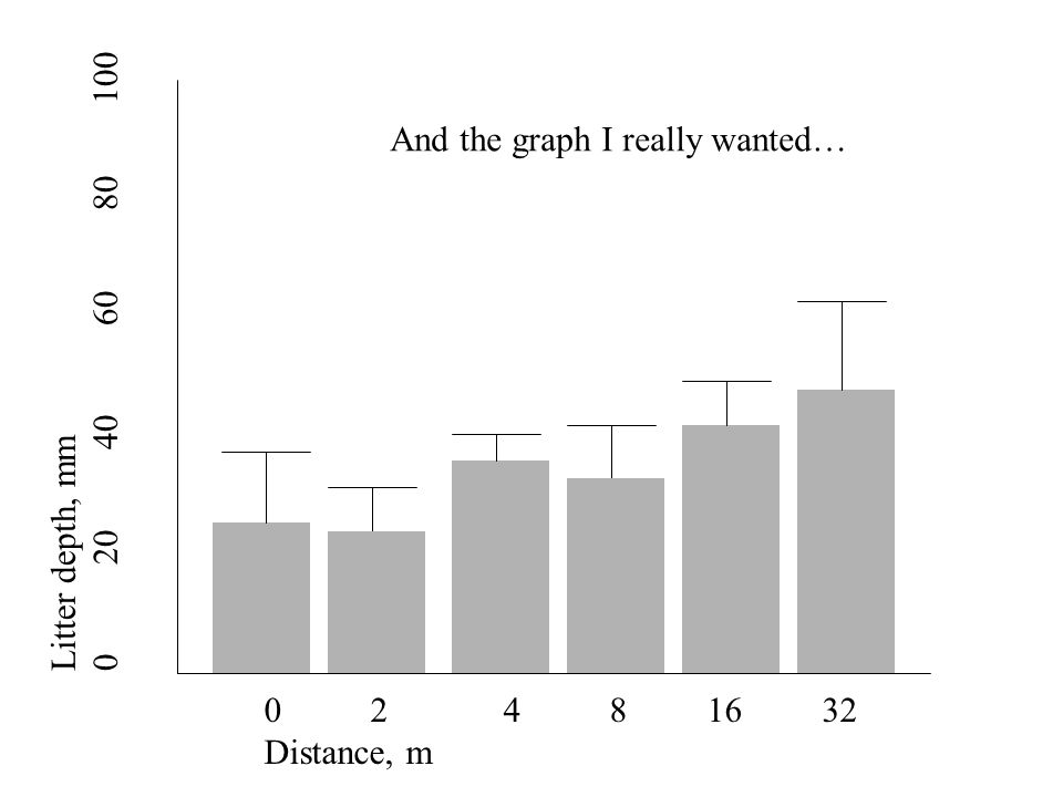 Litter depth, mm 0 20 40 60 80 100 0 2 4 8 16 32 Distance, m And the graph I really wanted…