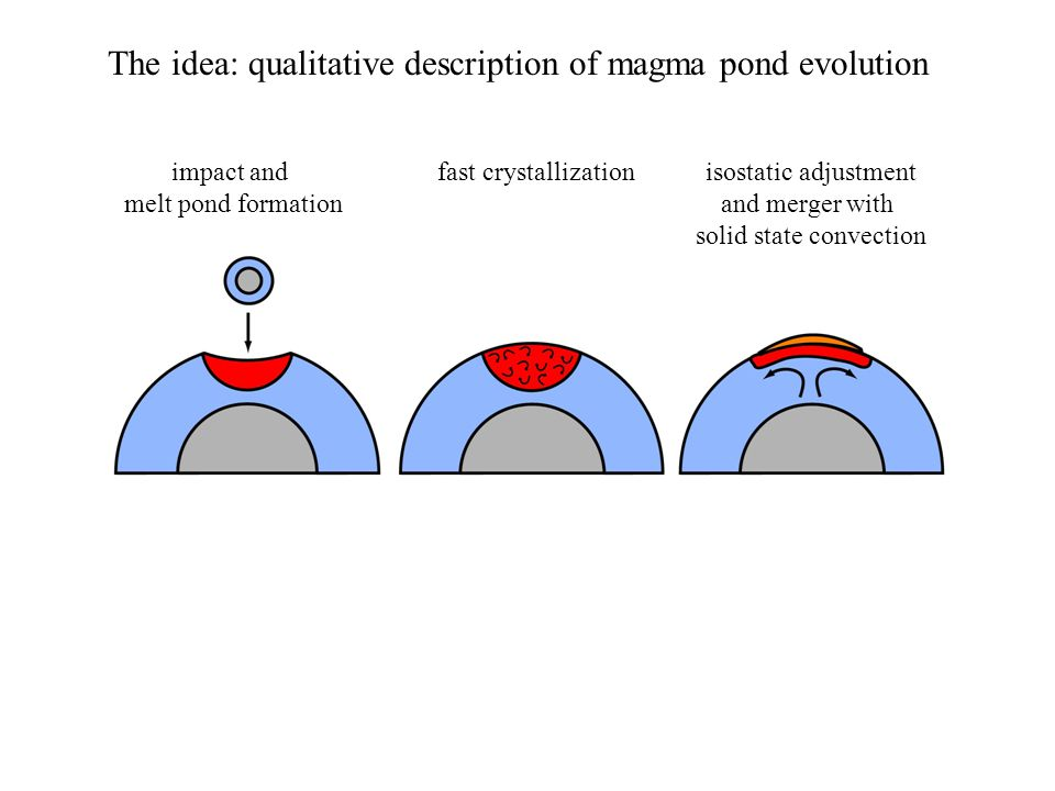 The idea: qualitative description of magma pond evolution fast crystallizationisostatic adjustment and merger with solid state convection impact and m