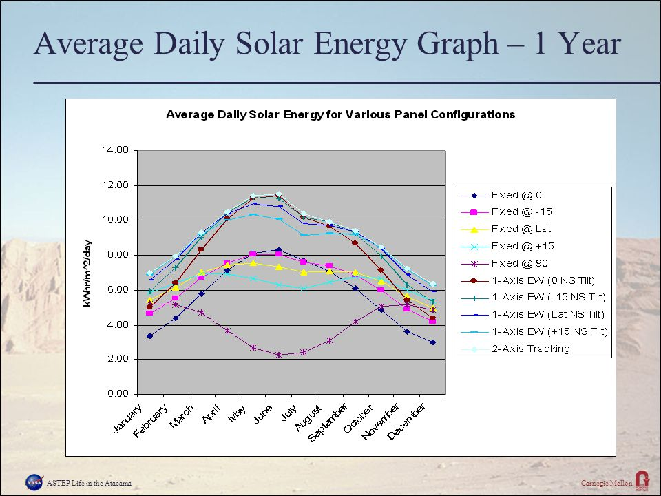 ASTEP Life in the AtacamaCarnegie Mellon Average Daily Solar Energy Graph – 1 Year