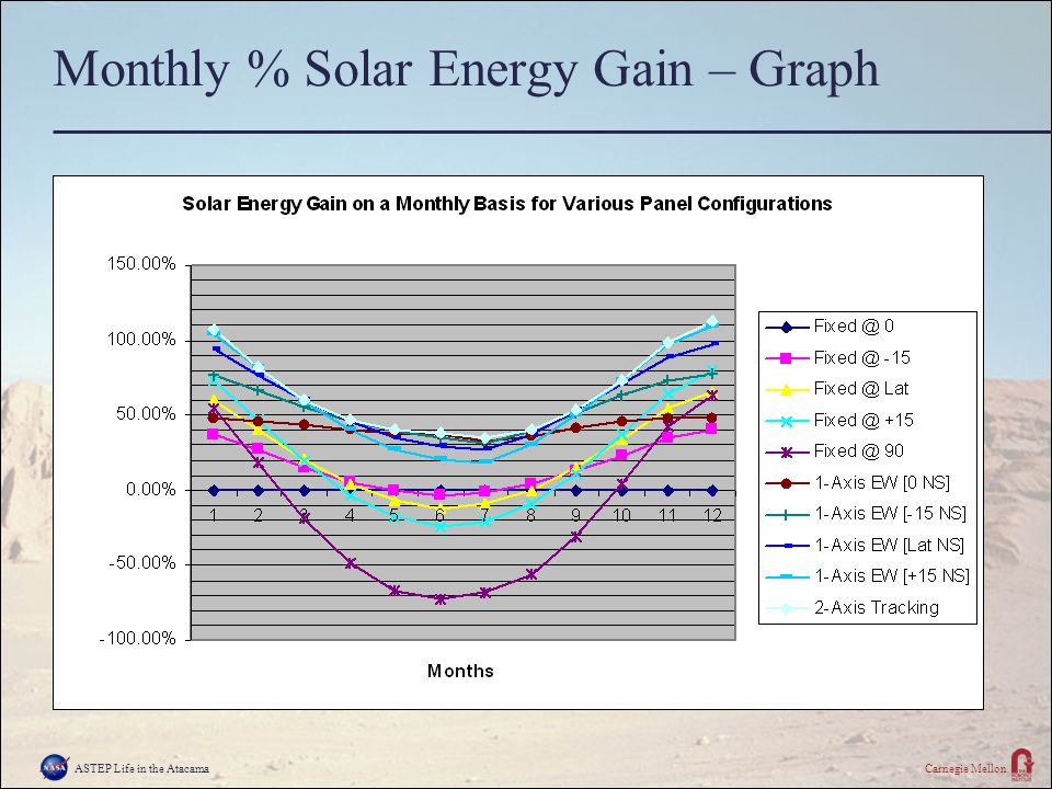 ASTEP Life in the AtacamaCarnegie Mellon Monthly % Solar Energy Gain – Graph