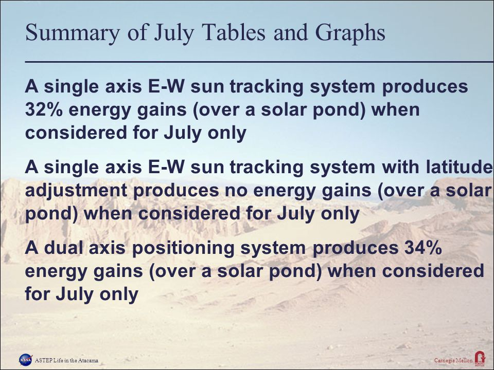 ASTEP Life in the AtacamaCarnegie Mellon Summary of July Tables and Graphs A single axis E-W sun tracking system produces 32% energy gains (over a solar pond) when considered for July only A single axis E-W sun tracking system with latitude adjustment produces no energy gains (over a solar pond) when considered for July only A dual axis positioning system produces 34% energy gains (over a solar pond) when considered for July only