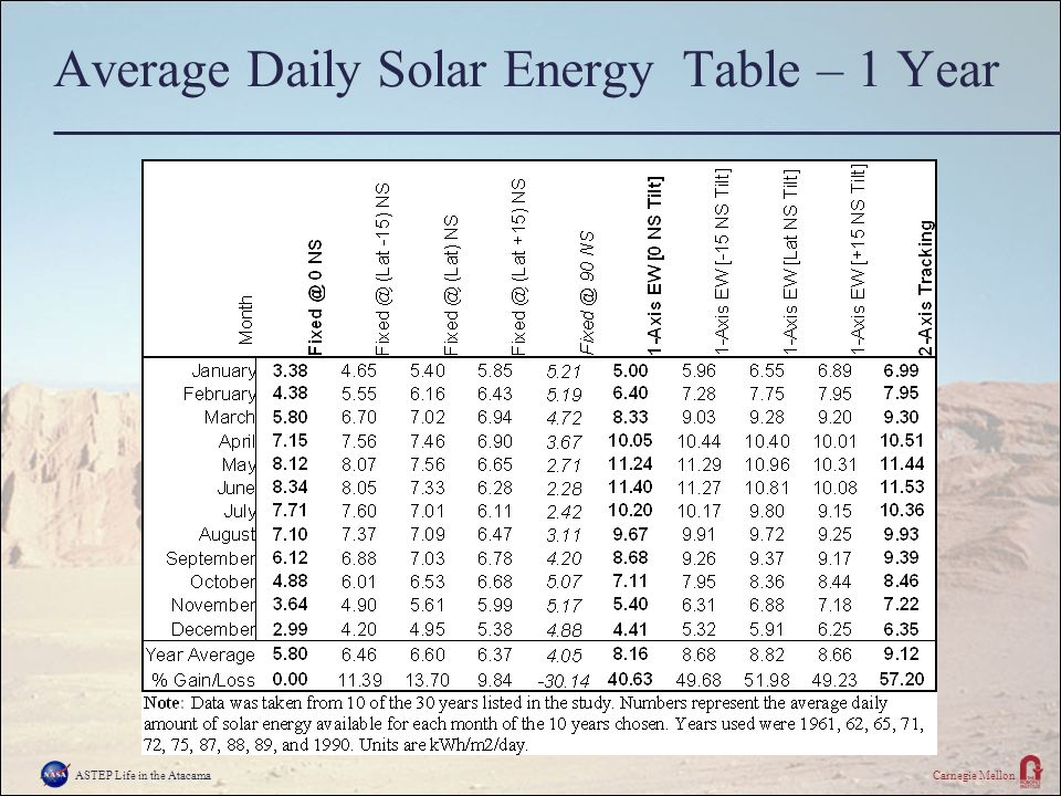 ASTEP Life in the AtacamaCarnegie Mellon Average Daily Solar Energy Table – 1 Year