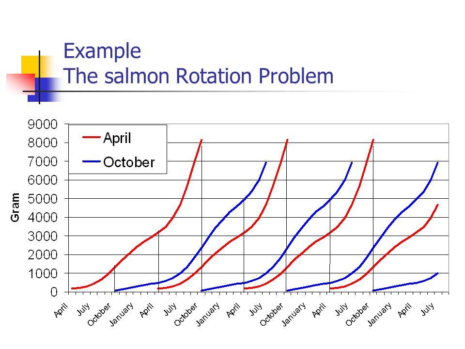 Relative price relationship (example salmon 1992-1997)