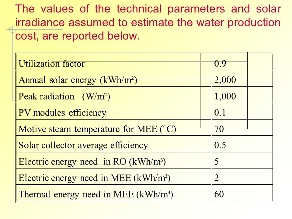 The values of the technical parameters and solar irradiance assumed to estimate the water production cost, are reported below.