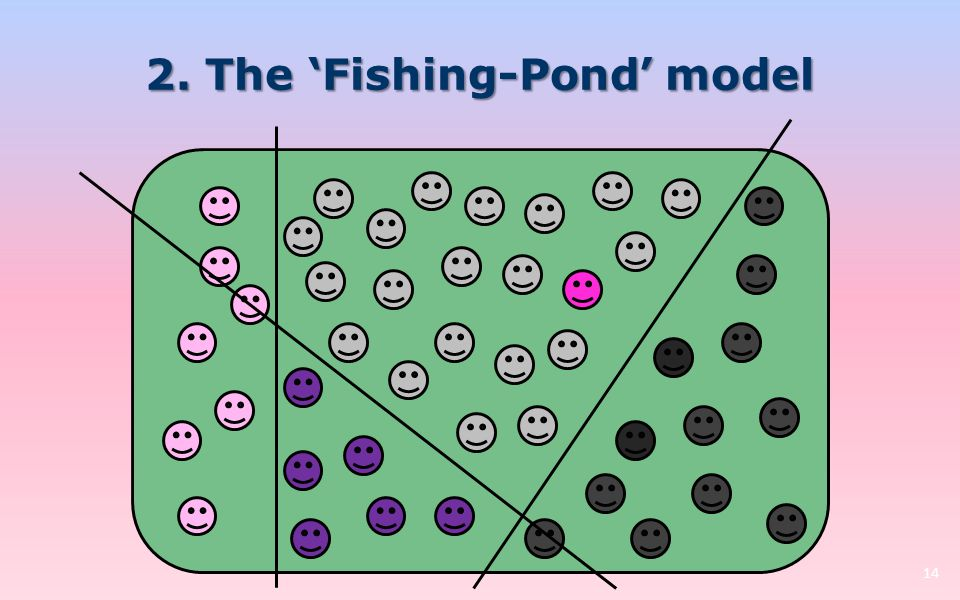 2. The 'Fishing-Pond' model 14