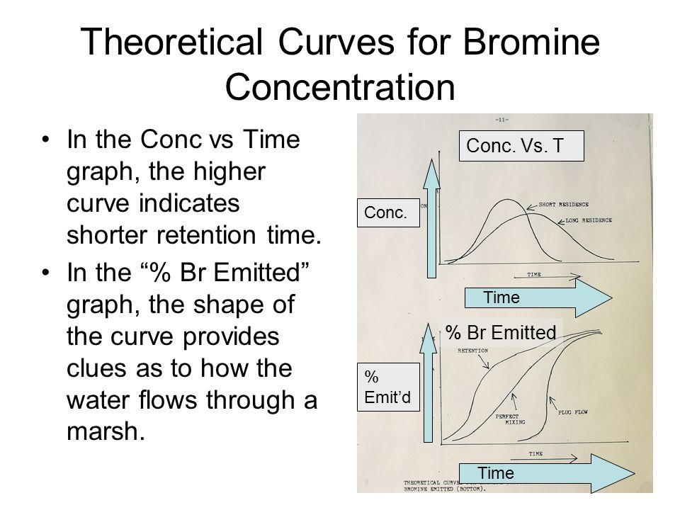 """Theoretical Curves for Bromine Concentration In the Conc vs Time graph, the higher curve indicates shorter retention time. In the """"% Br Emitted"""" graph"""