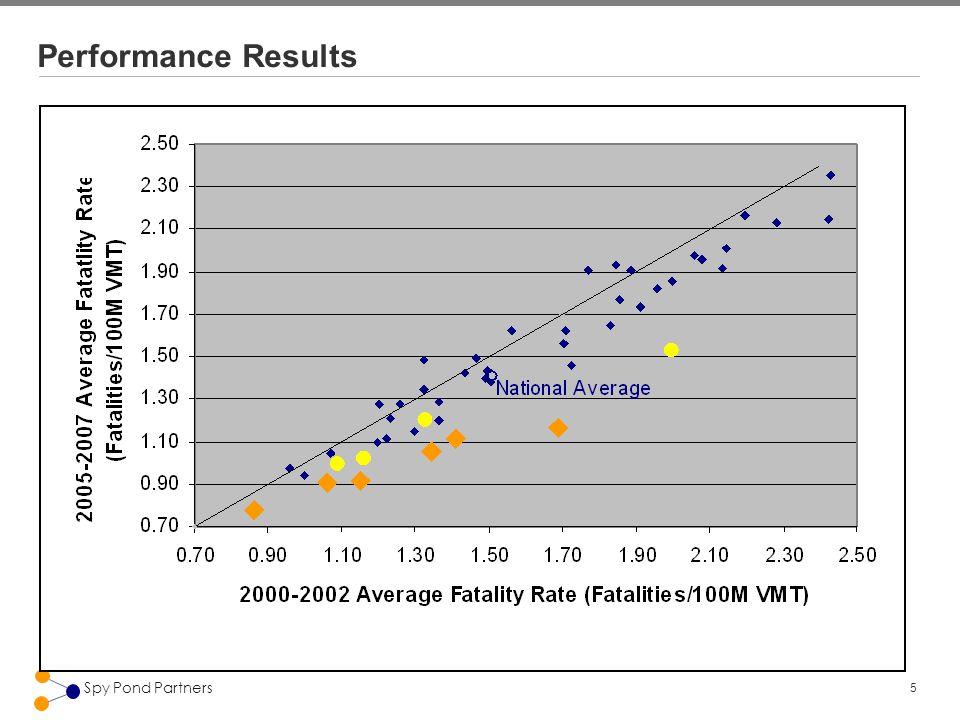 5 Spy Pond Partners Performance Results