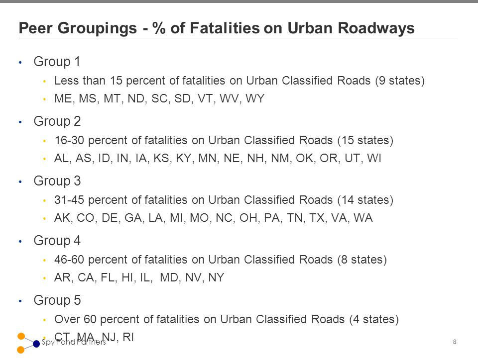 8 Spy Pond Partners Peer Groupings - % of Fatalities on Urban Roadways Group 1 Less than 15 percent of fatalities on Urban Classified Roads (9 states) ME, MS, MT, ND, SC, SD, VT, WV, WY Group 2 16-30 percent of fatalities on Urban Classified Roads (15 states) AL, AS, ID, IN, IA, KS, KY, MN, NE, NH, NM, OK, OR, UT, WI Group 3 31-45 percent of fatalities on Urban Classified Roads (14 states) AK, CO, DE, GA, LA, MI, MO, NC, OH, PA, TN, TX, VA, WA Group 4 46-60 percent of fatalities on Urban Classified Roads (8 states) AR, CA, FL, HI, IL, MD, NV, NY Group 5 Over 60 percent of fatalities on Urban Classified Roads (4 states) CT, MA, NJ, RI