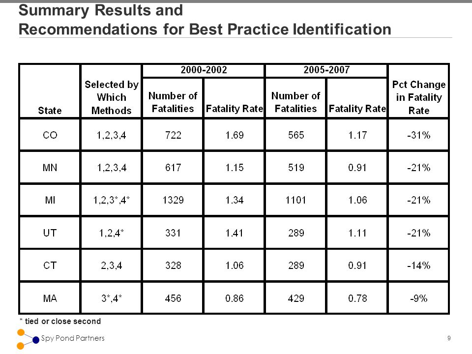 9 Spy Pond Partners Summary Results and Recommendations for Best Practice Identification * tied or close second