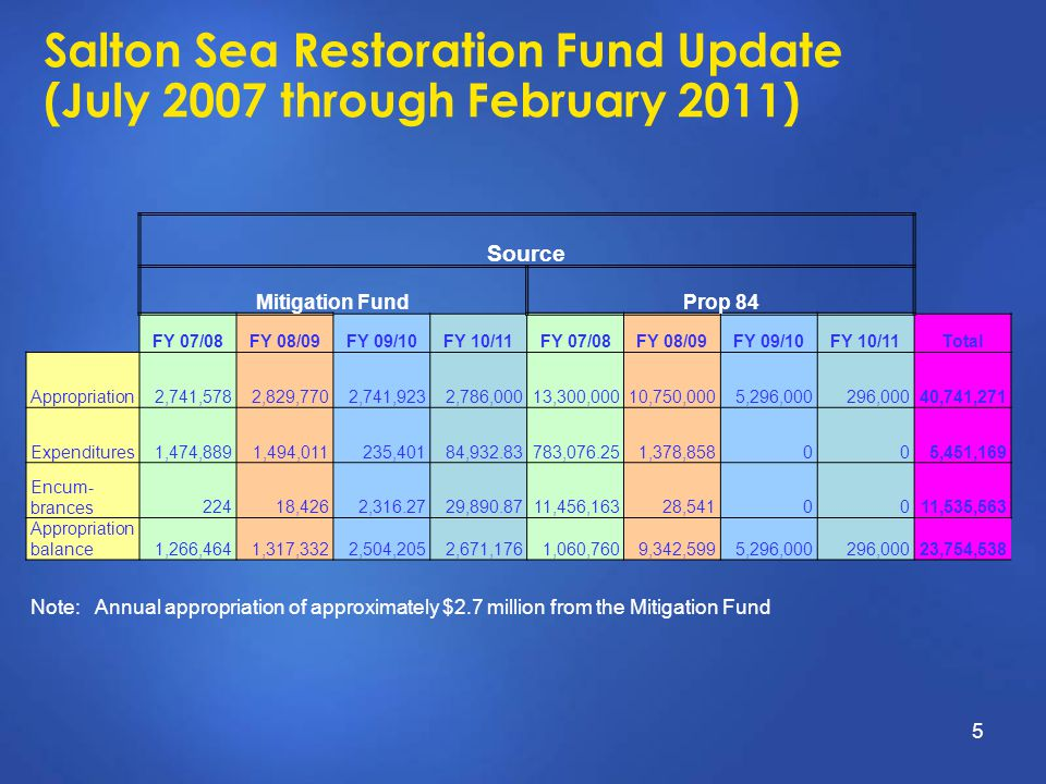 Salton Sea Restoration Fund Update (July 2007 through February 2011) 5 Source Mitigation FundProp 84 FY 07/08FY 08/09FY 09/10FY 10/11FY 07/08FY 08/09F