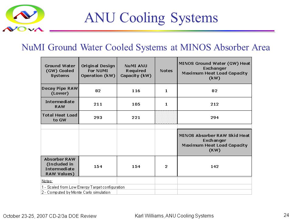 October 23-25, 2007 CD-2/3a DOE Review Karl Williams, ANU Cooling Systems 24 ANU Cooling Systems NuMI Ground Water Cooled Systems at MINOS Absorber Area