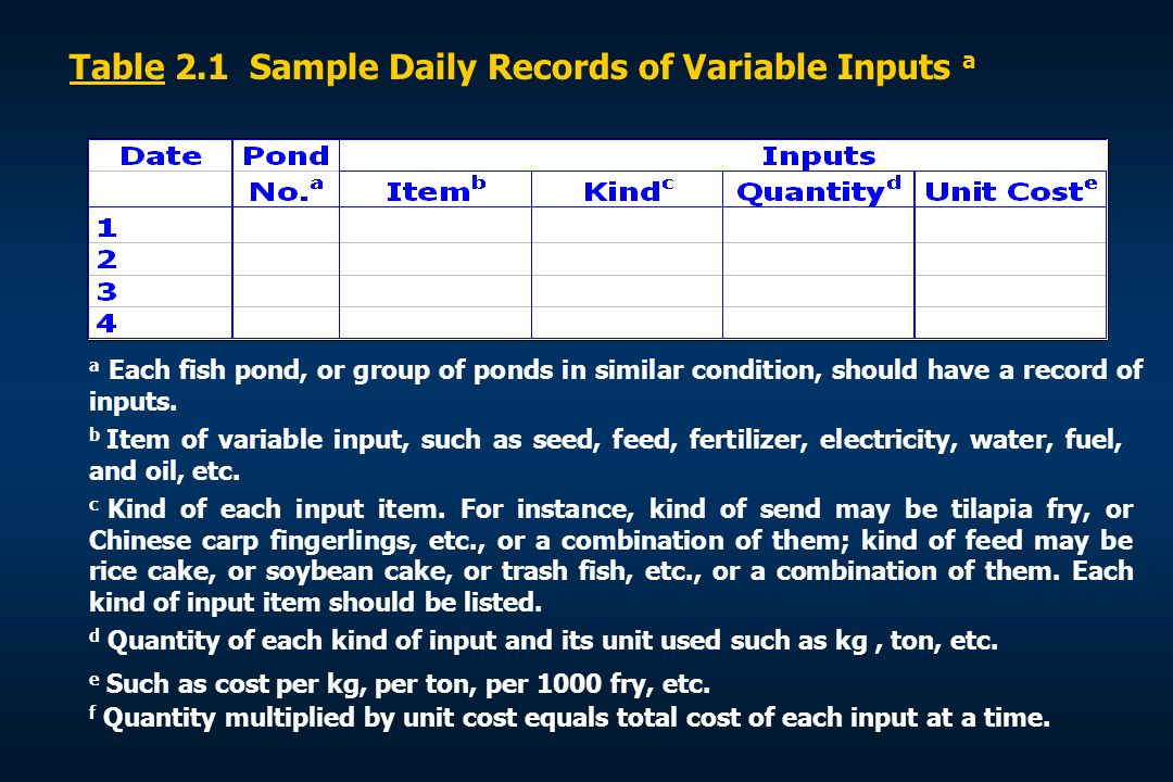 Table 2.1 Sample Daily Records of Variable Inputs a a Each fish pond, or group of ponds in similar condition, should have a record of inputs. b Item o