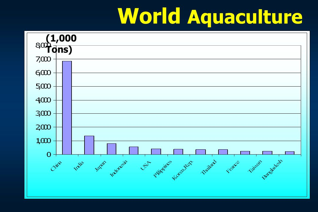 ECONOMICS OF AQUACULTURE: Classification and Factors Affecting Classification of Aquaculture System Factors Affecting the Economics of Aquaculture Contents
