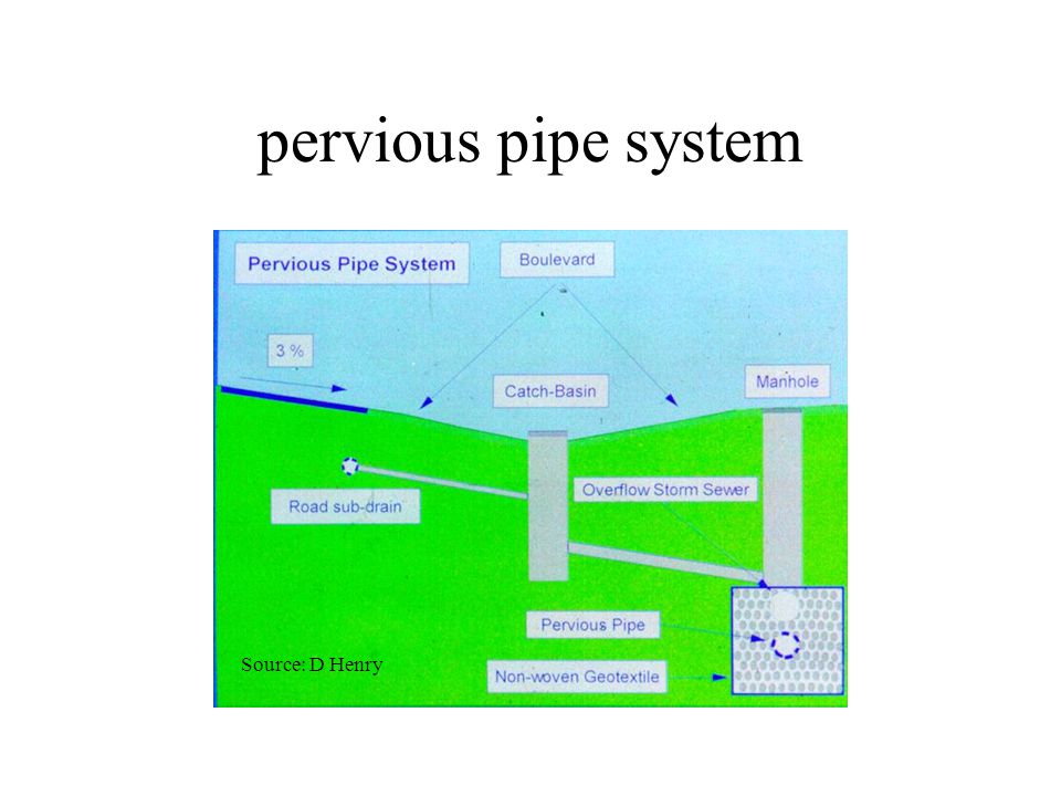 pervious pipe system Source: D Henry