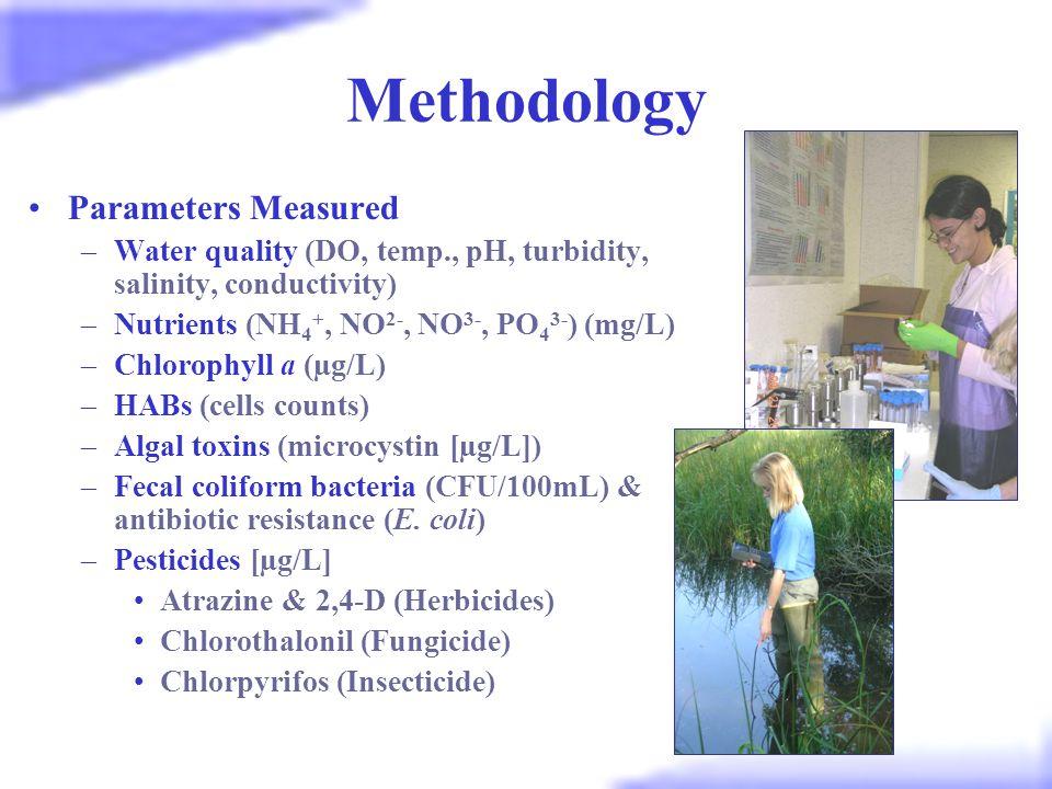 Fecal Coliform Bacteria SC DHEC Standards: Recreational uses FCB conc. (CFU/100mL)