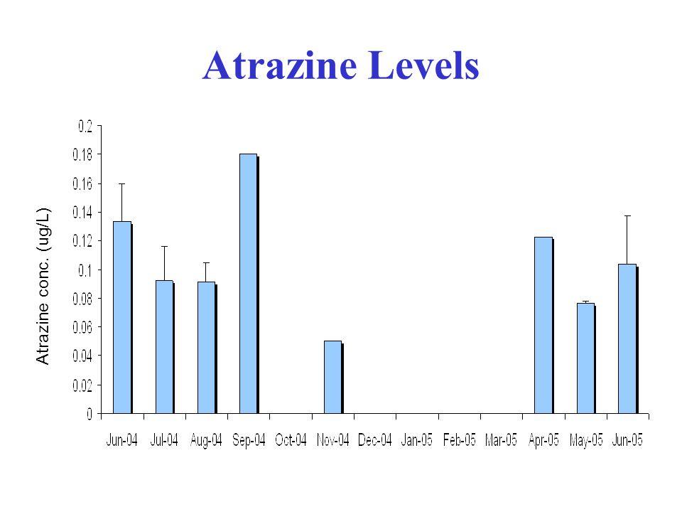 Atrazine Levels Atrazine conc. (ug/L)