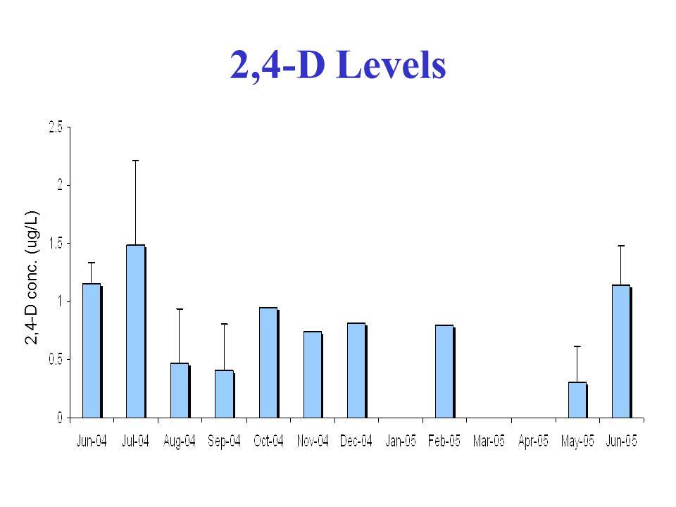 2,4-D Levels 2,4-D conc. (ug/L)