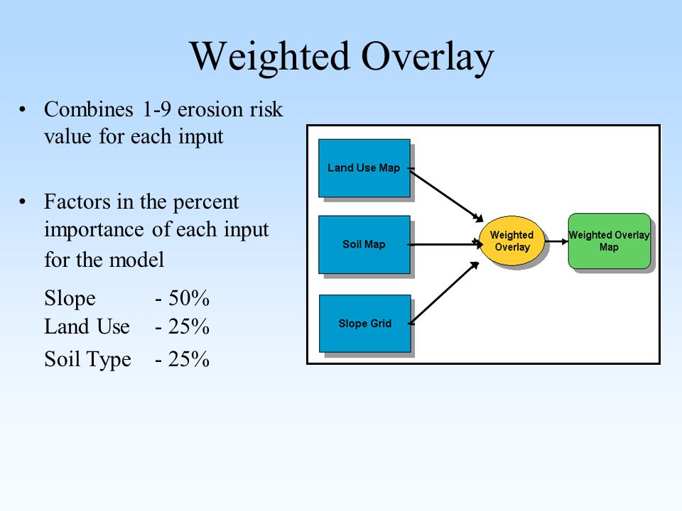 Weighted Overlay Combines 1-9 erosion risk value for each input Factors in the percent importance of each input for the model Slope- 50% Land Use - 25% Soil Type- 25%