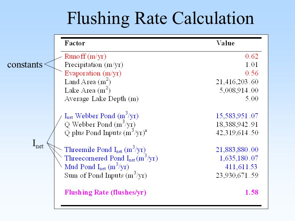 Flushing Rate Calculation constants I net