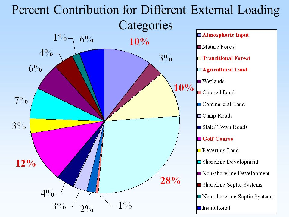 Percent Contribution for Different External Loading Categories
