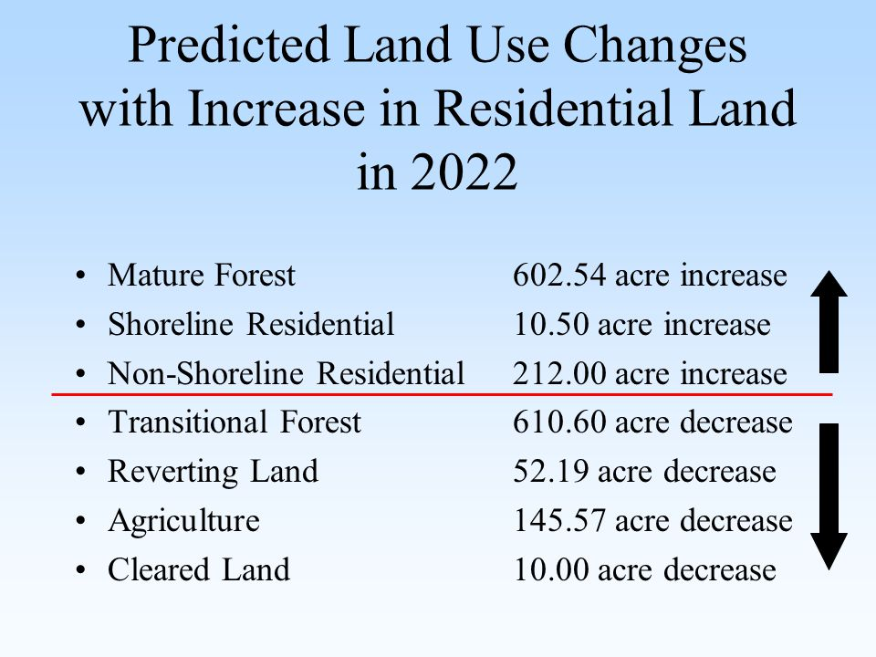 Predicted Land Use Changes with Increase in Residential Land in 2022 Mature Forest602.54 acre increase Shoreline Residential10.50 acre increase Non-Shoreline Residential212.00 acre increase Transitional Forest 610.60 acre decrease Reverting Land52.19 acre decrease Agriculture 145.57 acre decrease Cleared Land10.00 acre decrease