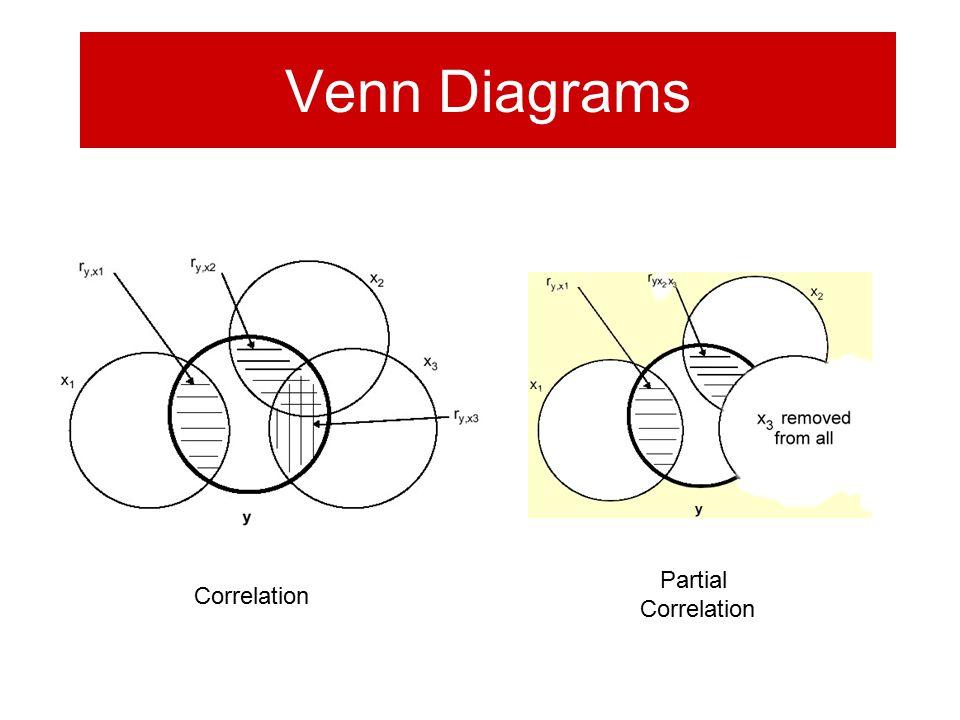Venn Diagrams Correlation Partial Correlation