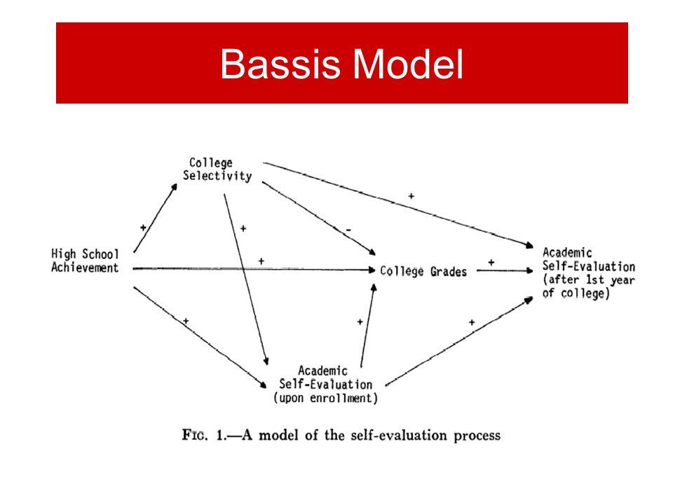 Bassis Model