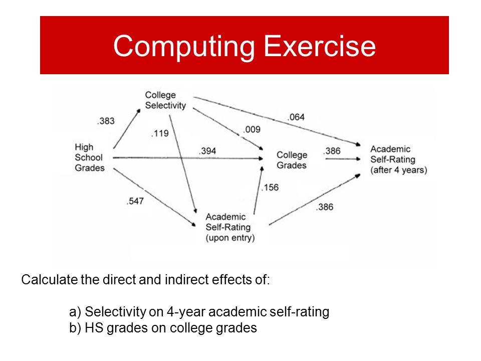 Computing Exercise Calculate the direct and indirect effects of: a) Selectivity on 4-year academic self-rating b) HS grades on college grades
