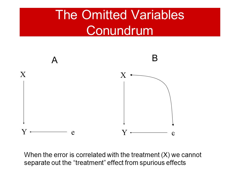 """The Omitted Variables Conundrum Y X Y e X Y e A A B When the error is correlated with the treatment (X) we cannot separate out the """"treatment"""" effect"""