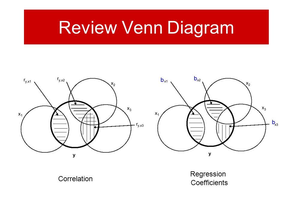 Review Venn Diagram Correlation Regression Coefficients