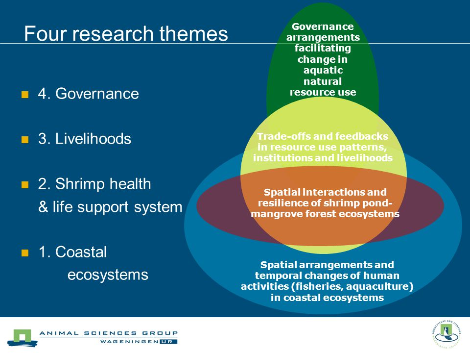Four research themes 4. Governance 3. Livelihoods 2.