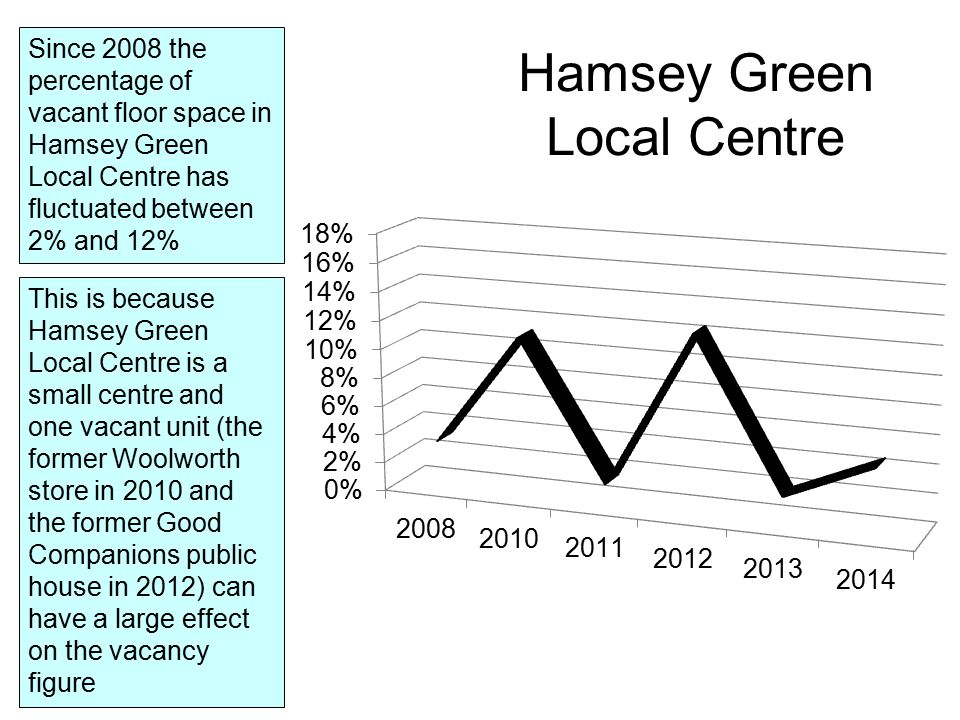 Since 2008 the percentage of vacant floor space in Hamsey Green Local Centre has fluctuated between 2% and 12% This is because Hamsey Green Local Centre is a small centre and one vacant unit (the former Woolworth store in 2010 and the former Good Companions public house in 2012) can have a large effect on the vacancy figure Hamsey Green Local Centre
