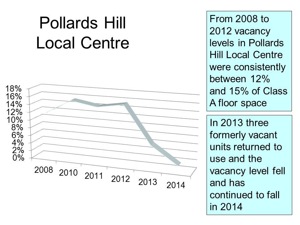 From 2008 to 2012 vacancy levels in Pollards Hill Local Centre were consistently between 12% and 15% of Class A floor space In 2013 three formerly vacant units returned to use and the vacancy level fell and has continued to fall in 2014 Pollards Hill Local Centre