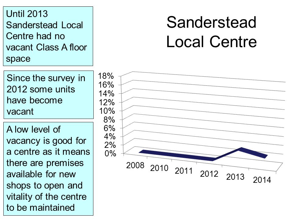 Until 2013 Sanderstead Local Centre had no vacant Class A floor space Since the survey in 2012 some units have become vacant Sanderstead Local Centre A low level of vacancy is good for a centre as it means there are premises available for new shops to open and vitality of the centre to be maintained