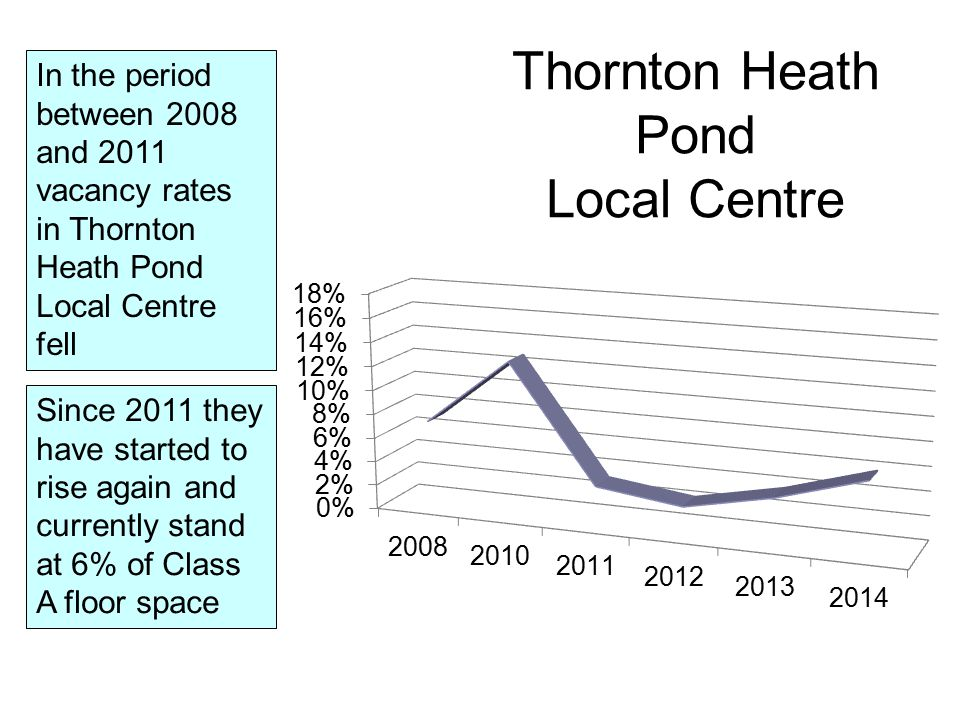 In the period between 2008 and 2011 vacancy rates in Thornton Heath Pond Local Centre fell Since 2011 they have started to rise again and currently stand at 6% of Class A floor space Thornton Heath Pond Local Centre
