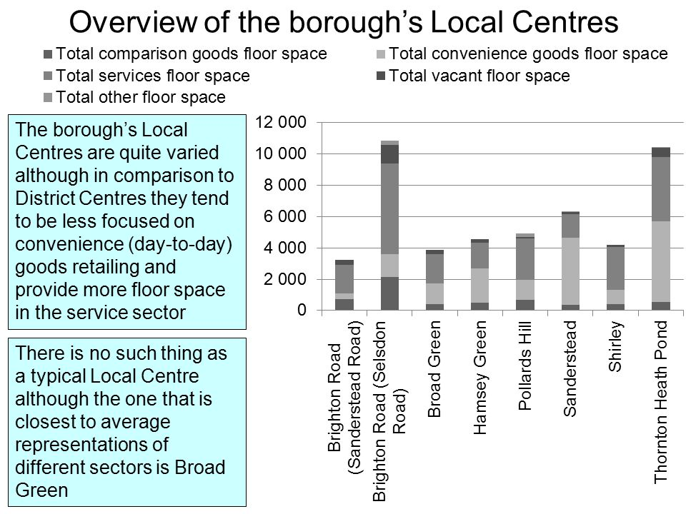 Broad Green Local Centre The vacancy rate in the Local Centre is 20% of Class A units and 8% of Class A floor space This is higher than in 2013 when vacancy was 6% of Class A floor space However, Broad Green Local Centre continues to meet the target level of vacancy for 2021 and 2031