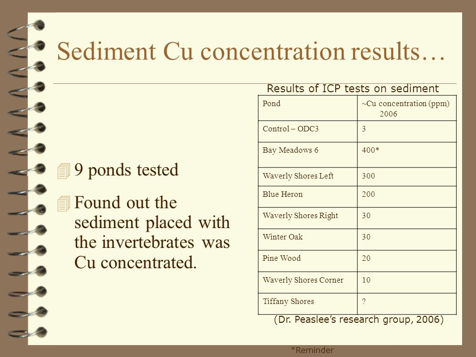 Sediment Cu concentration results… 4 9 ponds tested 4 Found out the sediment placed with the invertebrates was Cu concentrated.