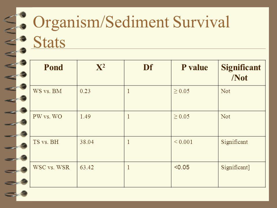 Organism/Sediment Survival Stats PondX2X2 DfP valueSignificant /Not WS vs.