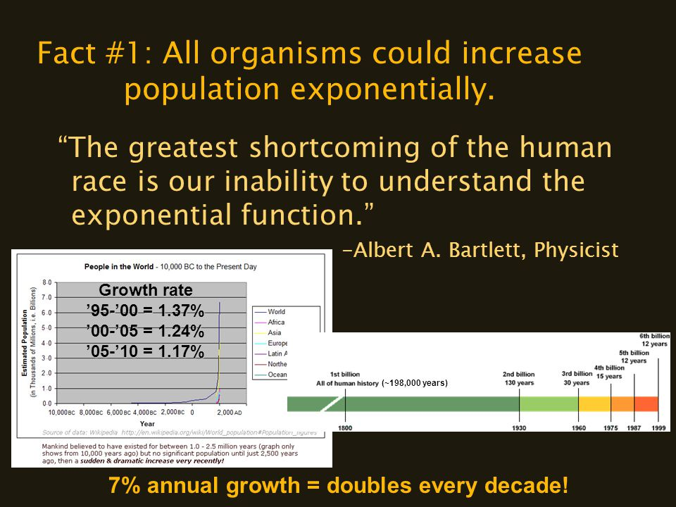 "Fact #1: All organisms could increase population exponentially. ""The greatest shortcoming of the human race is our inability to understand the exponen"