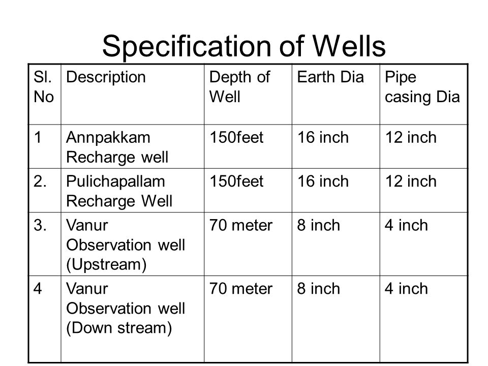 Specification of Wells Sl.
