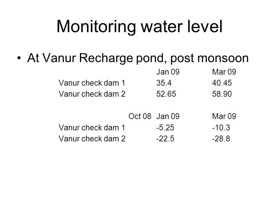 Monitoring water level At Vanur Recharge pond, post monsoon Jan 09Mar 09 Vanur check dam 1 35.440.45 Vanur check dam 252.6558.90 Oct 08Jan 09Mar 09 Vanur check dam 1-5.25-10.3 Vanur check dam 2-22.5-28.8