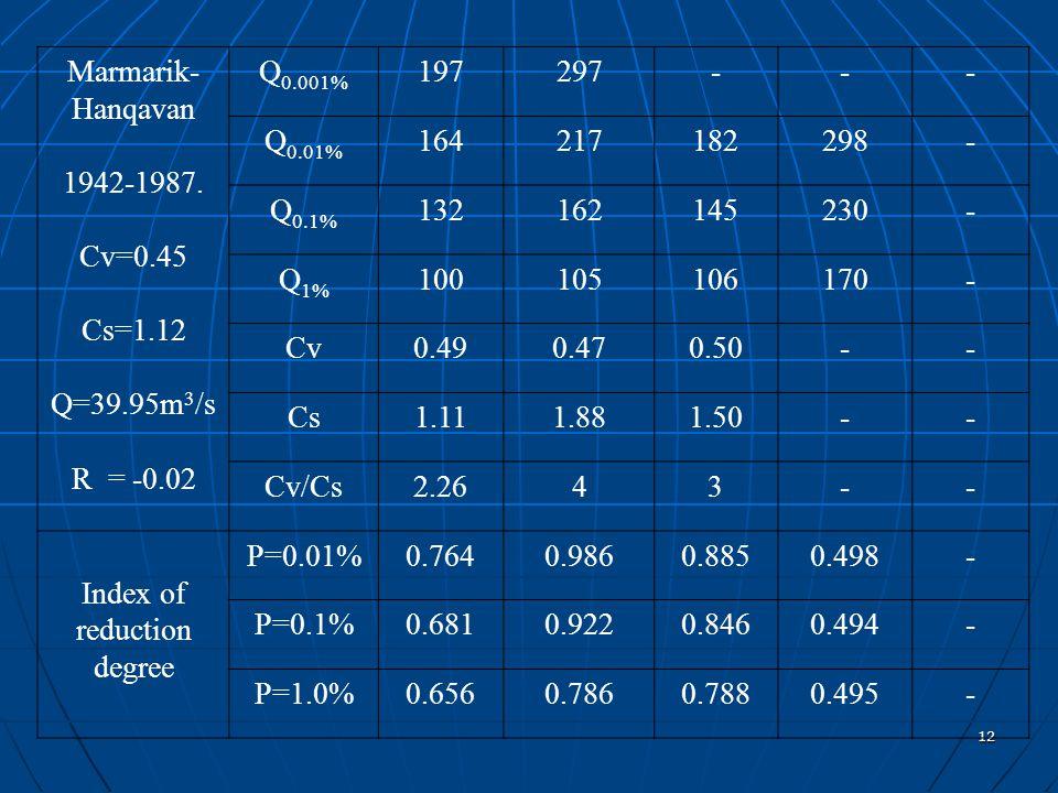 12 Marmarik- Hanqavan 1942-1987. Cv=0.45 Cs=1.12 Q=39.95m 3 /s R = -0.02 Q 0.001% 197297--- Q 0.01% 164217182298- Q 0.1% 132162145230- Q 1% 1001051061